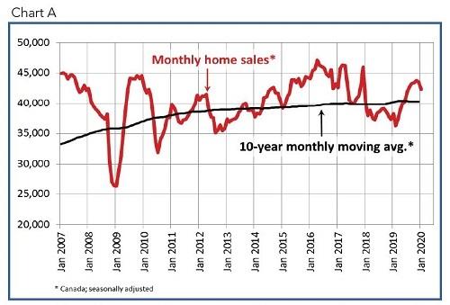 january home sales