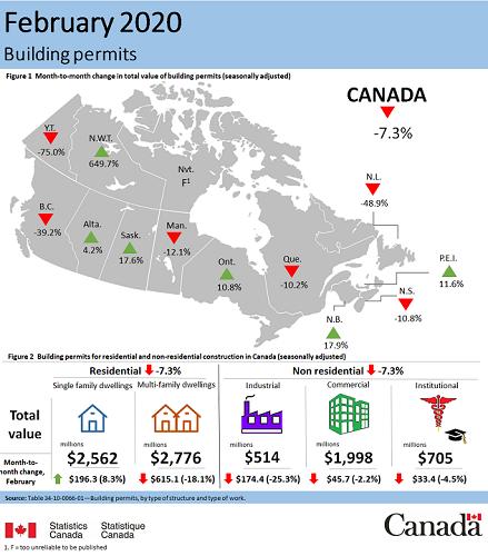 feb 2020 building permits