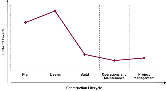 Construction-lifecycle