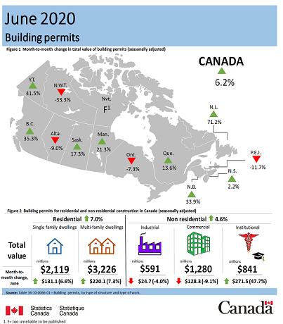 June 2020 building permits