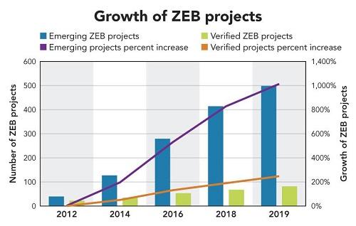 Zero-energy-building-projects