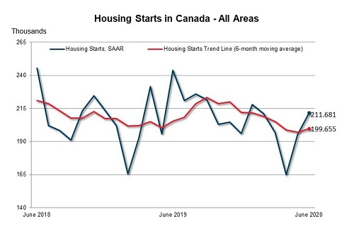 Canada Mortgage and Housing Corporation-Canadian housing starts - june 2020