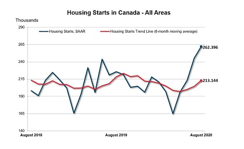 Canada Mortgage and Housing Corporation-Canadian housing starts - August 2020