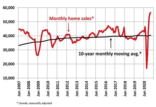 September 2020 Canadian home sales