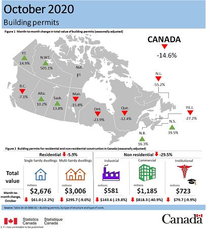 october 2020 building permits