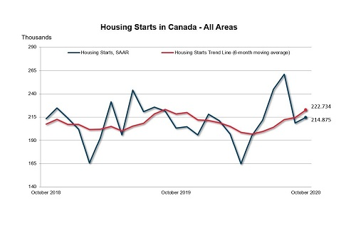 Canada Mortgage and Housing Corporation-Canadian housing starts