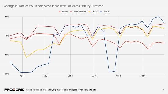procore - construction-activity-index-canada-2020-7