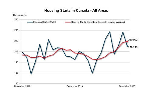 December 2020 Canadian housing starts