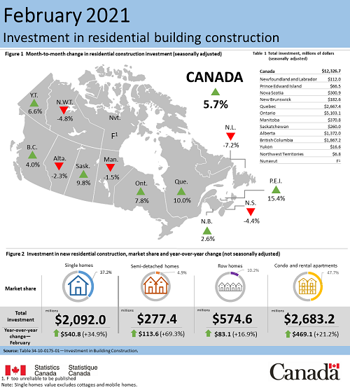 Feb 2021 - construction investment